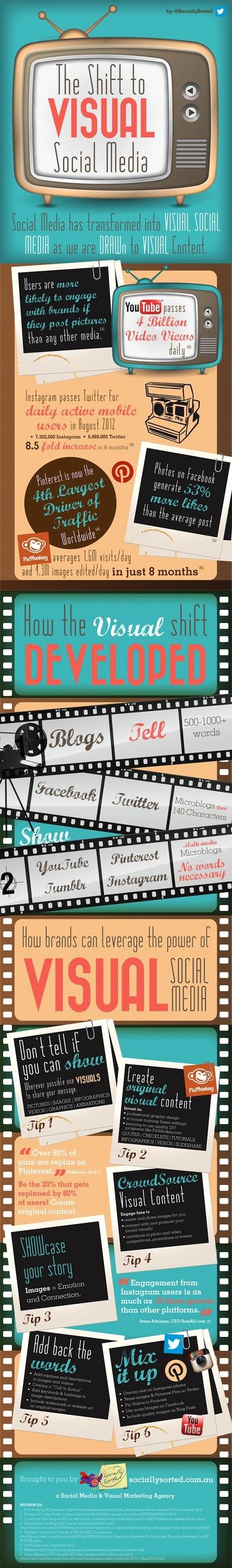 [Infographie] L'importance des médias sociaux «visuels» pour les marques | Wall Of Frames | Scoop.it