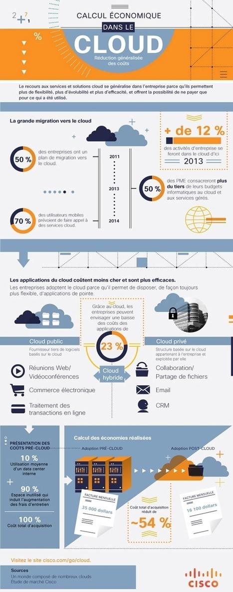 INFOGRAPHIE : le Cloud permet une réduction généralisée des coûts | Achats-services-generaux.com | Achats & Services Génaraux | Scoop.it