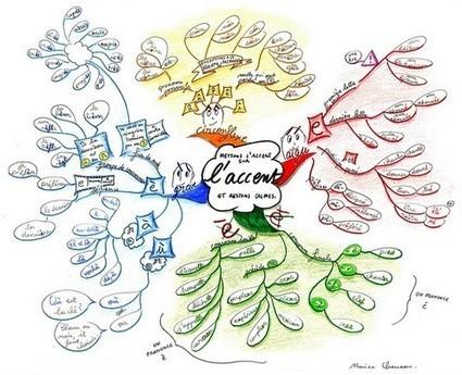 La carte mentale en classe de langue | yasmine | Scoop.it