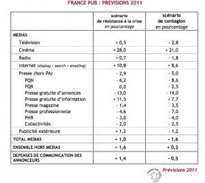 La pub en ligne résiste à la crise | Radio 2.0 (En & Fr) | Scoop.it