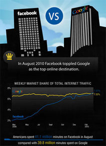 There Is A New SEO Sheriff In Town - Facebook Becomes #1 Web Destination | Curation Revolution | Scoop.it