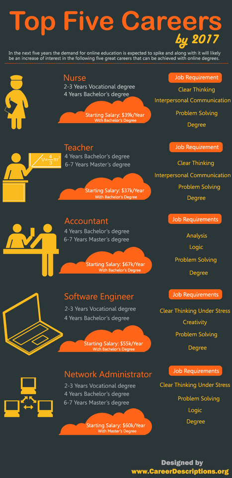 Top 5 Best Emerging Education Careers Opportunities by 2017 | All Infographics | Current Updates | Scoop.it