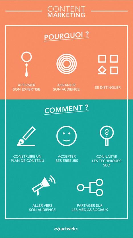 Le Content Marketing, le nerf de la guerre façon 2.0 | Digital Trends | digital marketing au jour le jour | Scoop.it
