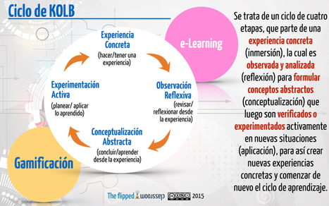 ¿Sabes lo que es el ciclo de Kolb? | The Flipped Classroom | Education | Scoop.it