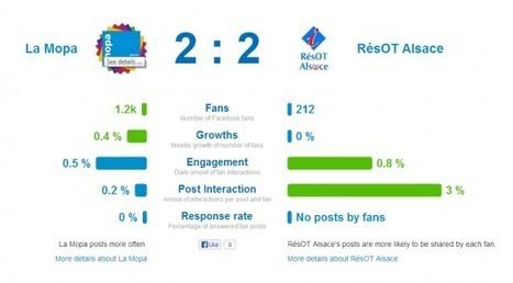 Fanpagekarma pour analyser la performance de votre Page Facebook | Boite à outils E-marketing | Scoop.it