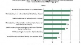 Mobile Banking a Competitive Differentiator for Gen Y in the U.K.   Best in Banking   Scoop.it