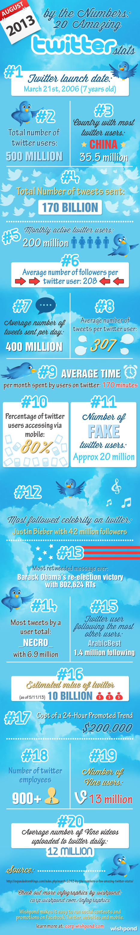 Twitter by the Numbers: 20 Amazing Social Stats [INFOGRAPHIC] | ~Sharing is Caring~ | Scoop.it