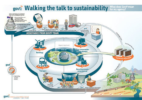 SustainabilityInfographics | Education for Sustainable Development | Scoop.it