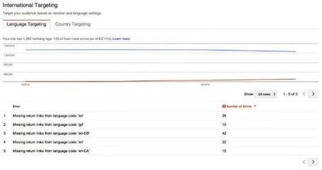 Une nouvelle fonctionnalité pour Google Webmaster Tools | Veille SEO - SEA - SEM | Scoop.it
