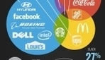 Infographic: Logo Fonts & Colors Of The World's Top Brands - DesignTAXI.com | Sensorial Experience | Scoop.it