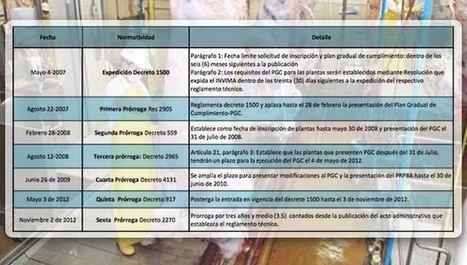 Los 6 aplazamientos al Decreto 1500 de 2007 que afectan al sector cárnico | Contexto Ganadero | Agroindustria Sostenible | Scoop.it