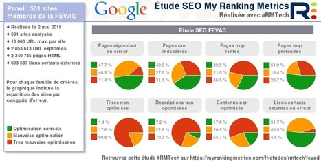 Etude SEO de 501 sites membres de la FEVAD mai 2015 | Marketing Online | Scoop.it