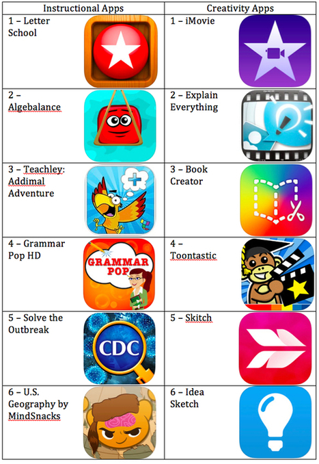 Skill Smashing with Educational Apps | Edtech PK-12 | Scoop.it