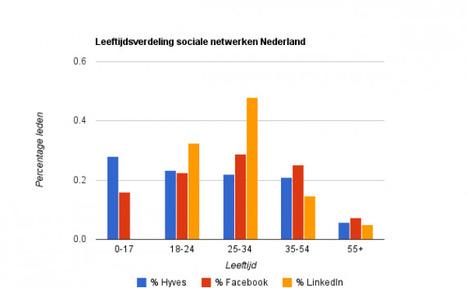 Wat zijn social media? | Sociale media | Scoop.it