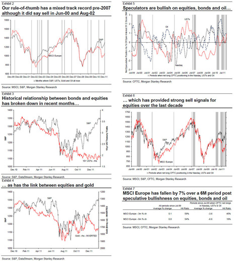 As Everything Disconnects And Everything Is Soaring, Morgan Stanley Issues A Warning | ZeroHedge | Commodities, Resource and Freedom | Scoop.it