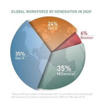 e-learning , conocimiento en red: Millennial Careers: 2020 Vision Facts, Figures and Practical Advice from Workforce Experts. Report @manpowergroup #Millennials | El rincón de mferna | Scoop.it