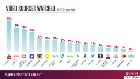 Young People Are Dropping Cable. But The Reason May Surprise You.   Public Relations & Social Media Insight   Scoop.it