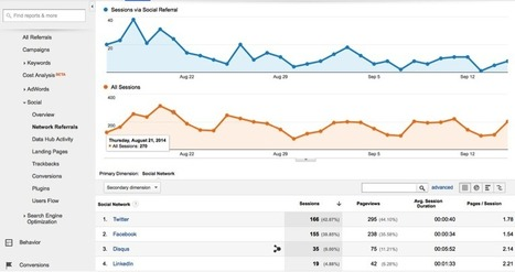 4 Ways Google Analytics Can Improve Your Social Media Strategy   Content Creation, Curation, Management   Scoop.it