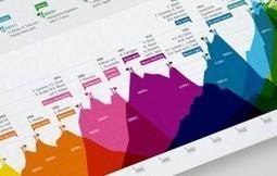 Rentabilidad Inbound Marketing: Como medir el ROI del Inbound Marketing | Franquicia Marketing Digital | Scoop.it