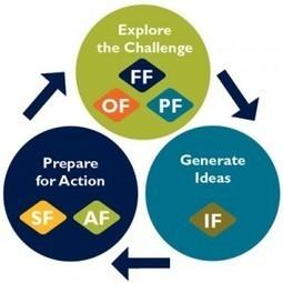 La créativité, un outil puissant de changement | Maëlle GAULTIER | conseil en stratégie de communication | Sélection d'articles : innovation | Scoop.it