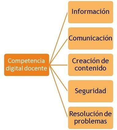 Competencia digital - educaLAB | Alfabetización Mundos Inmersivos | Scoop.it