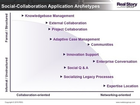 Enterprise Social: It's All About Applications | Social Business Digest by caro | Scoop.it
