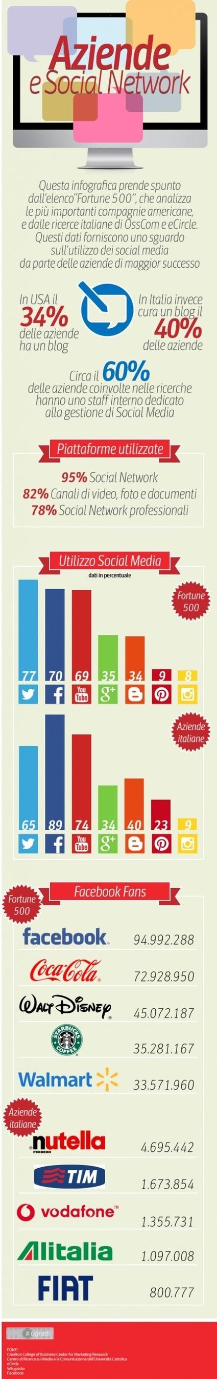 Chi è l'azienda più social del reame?   viviconsulting   Scoop.it