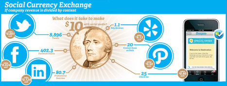 [Infographie] Combien faut-il de tweet ou de partage Facebook pour générer 10$ ?   Social Media - WebMarketing - ECommerce   Scoop.it
