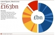 Improving data visualisation for the public sector | Analytics & Data Visualization | Scoop.it