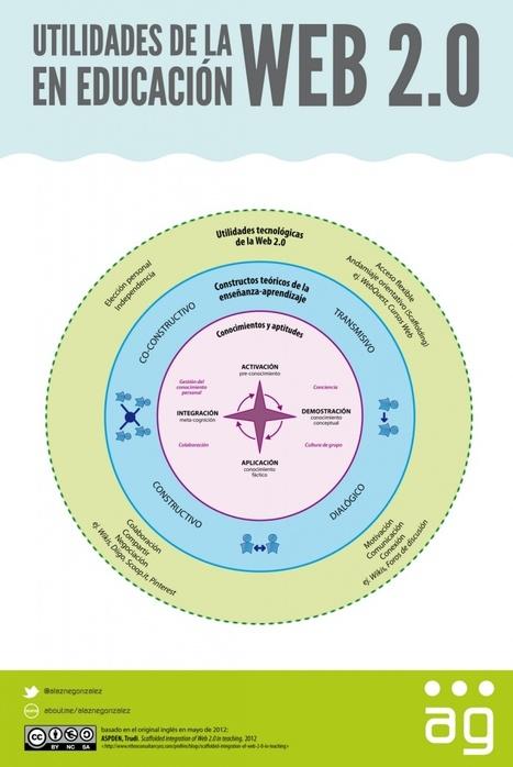 Infografía: Utilidades de la web 2.0 en educación | UAM B-learning | Scoop.it