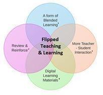 La clase invertida, para alumnos y docentes | Tecnología educativa | Scoop.it