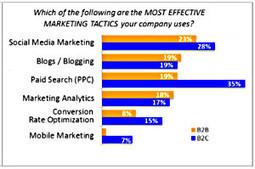 B2B vs. B2C Marketing: Top Objectives, Tactics, and Metrics | Better B2B Marketing | Scoop.it