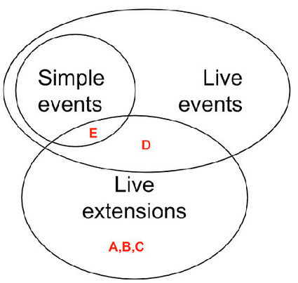 Introducing Live Extensions For Better-DOM: What They Are And How They Work | Smashing Coding | Web Tech | Scoop.it