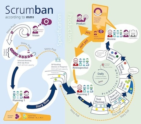 Using Scrumban (Scrum + Kanban) for agile marketing - Chief Marketing Technologist | Agile Methods | Scoop.it