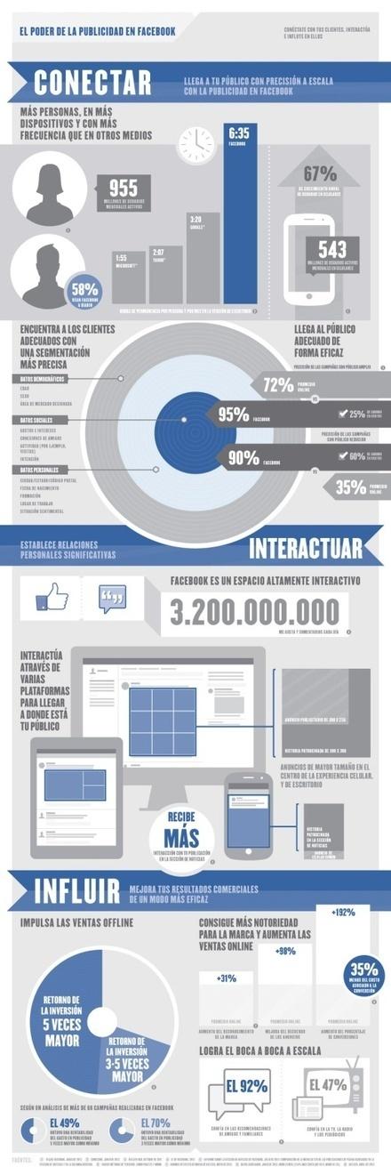 El Poder de la Publicidad en Facebook   Negocios&MarketingDigital   Scoop.it