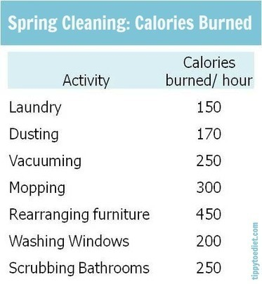 The Big Spring Cleaning Calorie Burn | Weight Loss and Fitness | Scoop.it