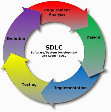 Software Development Life Cycle - SLDC   Exam result 2013   Scoop.it