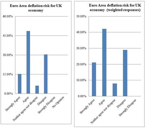 Eurozone deflation: A survey of UK-based macroeconomists | ESRC press coverage | Scoop.it