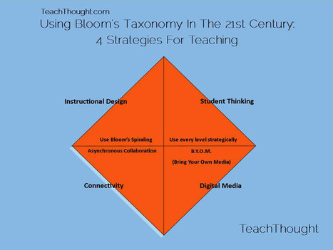 Comment on 4 Strategies For Teaching With Bloom's Taxonomy by Bloom's Taxonomy - Ed 2.1 Pedagogy | Pearltrees | Technology in Art And Education | Scoop.it