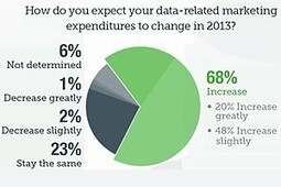 Marketers Upping the Ante on Big Data in 2013 | Innova-marketing | Scoop.it