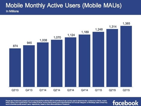 Facebook is the Mobile App Advertising Paradise | Weird Phenomena | Scoop.it
