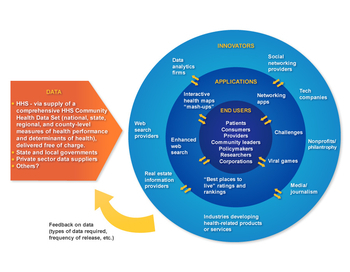 Making community health information as useful as weather data | Digital Pharma | Scoop.it