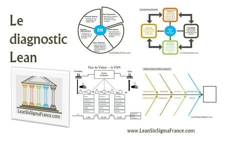 Évaluer la maturité de l'organisation avec un diagnostic Lean Management [Chapitre 2.3 – Le Lean Management] - LeanSixSigmaFrance.com | Lean Six Sigma, Lean Startup & Agile Skills | Scoop.it