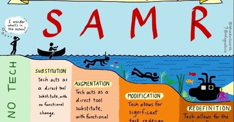 Learning with Mrs. Leatherman: SAMR - An Important Instructional Design Trend   General Instructional Design   Scoop.it
