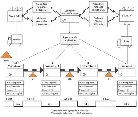 Mapas del Flujo de Valor (VSM) - Ingeniería Industrial | Seguridad Industrial | Scoop.it