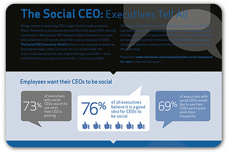 Report: 76 percent of executives advocate CEOs actively use social media | Articles | Home | Content Marketing and Social Media | Scoop.it