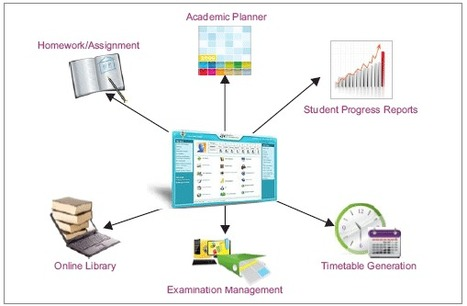 Smart Way To Implement Campus Management Software | SMS System For Schools | Scoop.it