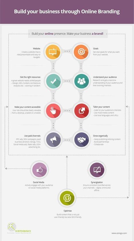 Direct Marketing | Digital Marketing | Scoop.it