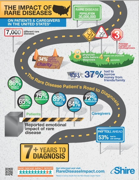 INFORGRAPHIC re: Health, Psycho-social and Economic Impact of Rare Disease | Asbestos and Mesothelioma World News | Scoop.it