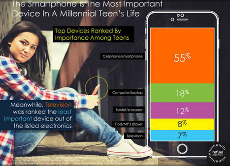 Report: Digital Natives Do Everything From Mobile Devices | Surviving Social Chaos | Scoop.it